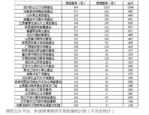 胡宇煊在《用网络数据预测2017年度十大考古新发现》中所用图表。文章截图