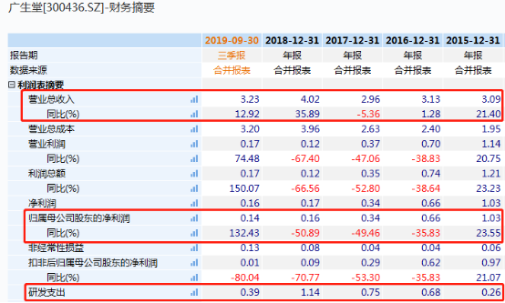 宝马在线娱乐线路检|精英汇集团年度股东应占溢利同比降53.92%至1192.8万港元