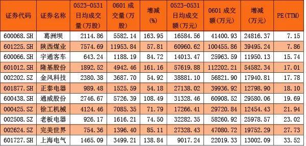 纳入MSCI首日 哪些标的股在上涨它们都有哪些特点?