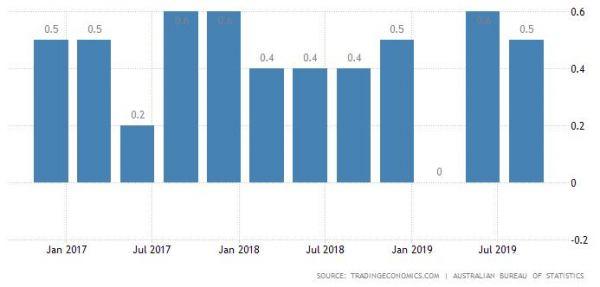 澳大利亚第三季度通胀仍然低迷