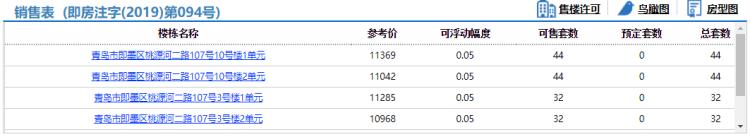 即墨国际智慧新城224住宅拿预售,参考价10968元/平米起