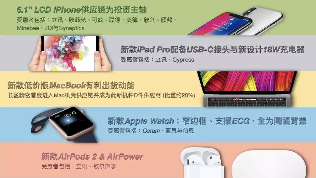 【苹果研究】众多2h18新产品将明显挹注apple供应链4q18动能