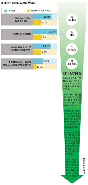 7月起日用品进口关税下调 部分化妆品药品降超65%