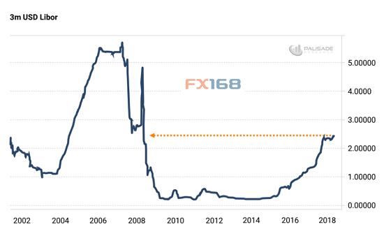 (3个月美元伦敦银行同业拆息 来源:PAUSADE、FX168财经网)