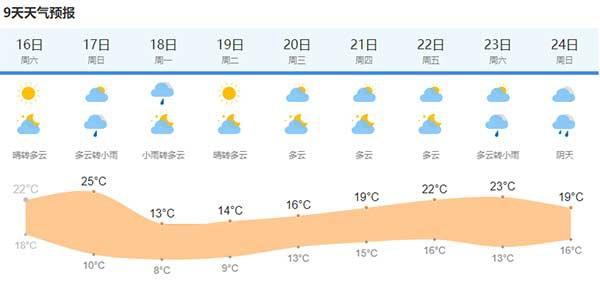 """本周末气温回暖好天气 下周一气温""""腰斩""""冷得很认真"""