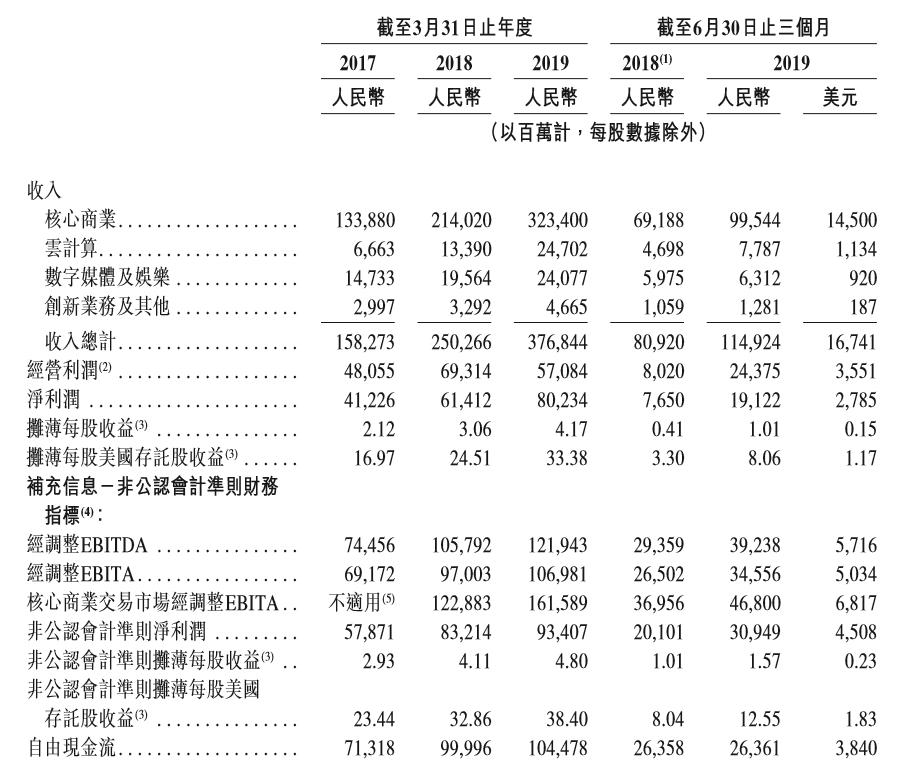 「ub8平台网址」港股收涨1.61%半年跌3.22% 蓝筹石药集团今年暴涨51%