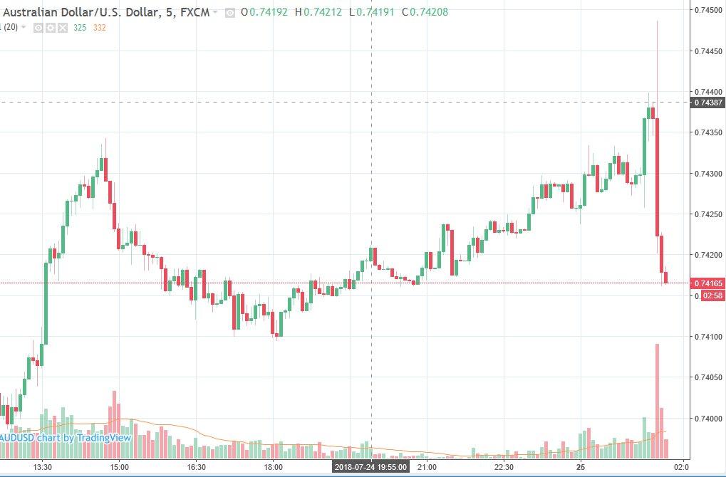 澳元兑美元跌破0.74关口!澳洲CPI逊于预期令多头饮恨