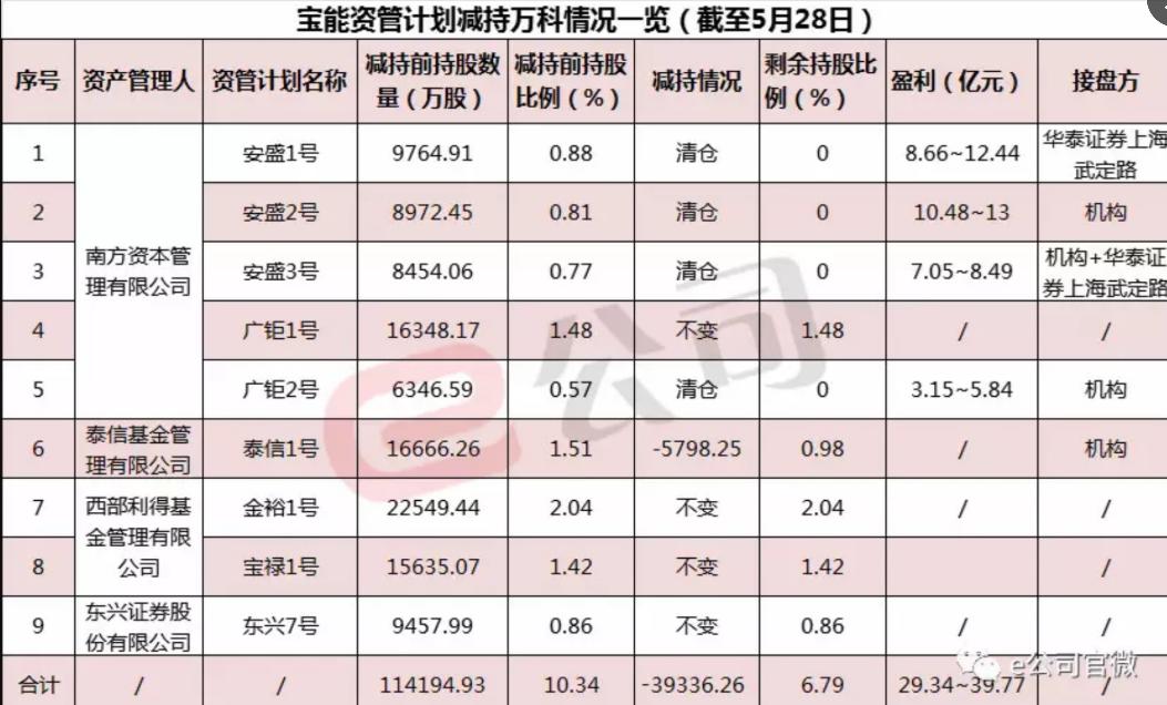 40亿盈利落袋:宝能4大资管计划清仓 减持万科3.9亿股