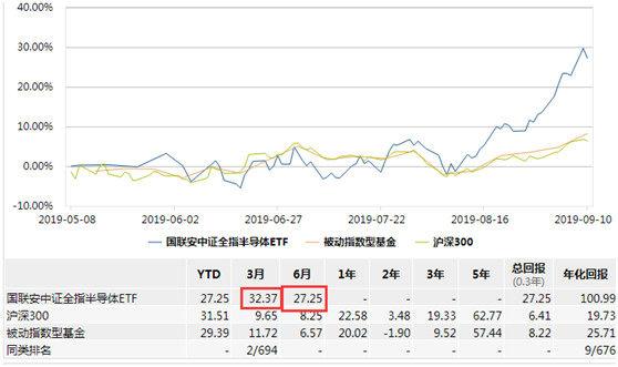科技ETF份额飙升 半导体ETF独领风骚