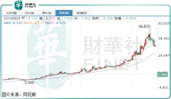 两个月股价下跌超过30%,维他奶国际十年十多倍的泡沫吹破了?