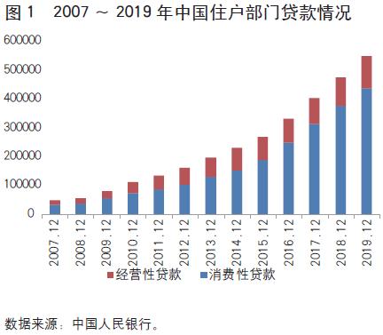 探析|住房贷款余额超29万亿元,中国居民还有加杠杆空间吗