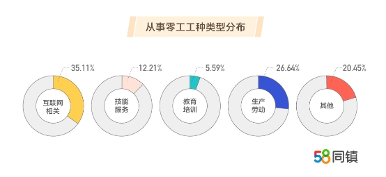 58同镇携手清华解码县域零工经济:35.11%零工在网赚,女性更偏爱线上打零工