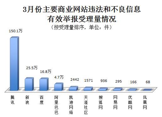 3月份全国网络违法和不良信息有效举报508.5万件