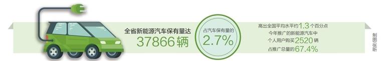 我省今年已推广新能源汽车3738辆同比增长85.4%