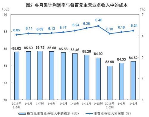 4月全国规模以上工业企业利润增长15%