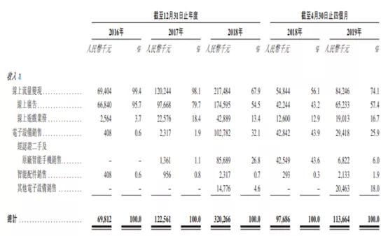 鲁大师通过港交所聆讯 三六零持股41%