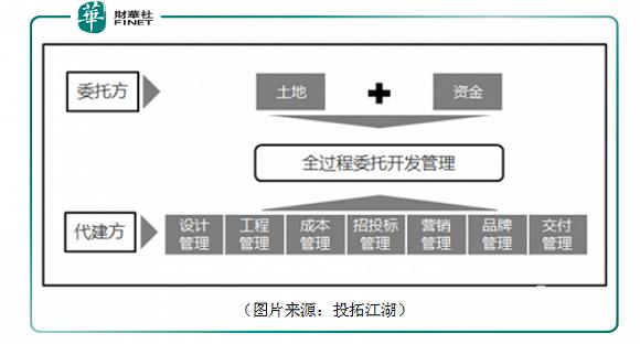 中国最大代建公司拟登陆港交所,