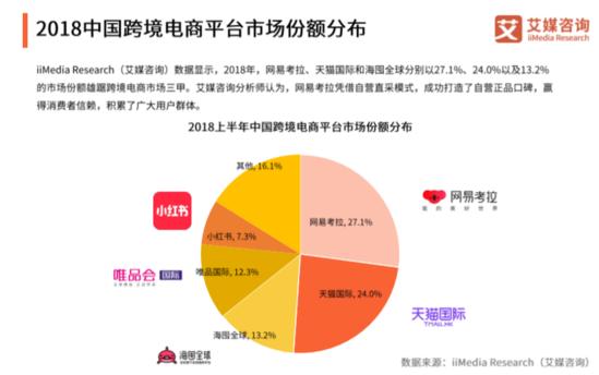 2018中国跨境电商市场份额网易考拉位居第一