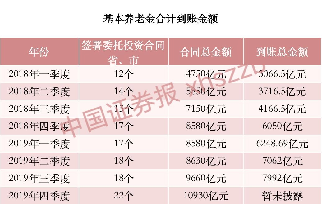 养老金委托投资总金额超1万亿 新增重仓股名单曝光