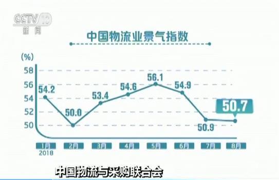 中国物流与采购联合会发布 8月份中国物流业景气指数为50.7%