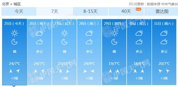怎样买彩票才能中大奖是最实用的的一种方法:北京最高24℃下周气温先扬后抑_明起三天空气较差