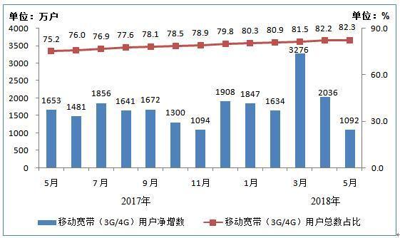 2017年5月末-2018年5月末移动宽带用户月净增数和总数占比情况