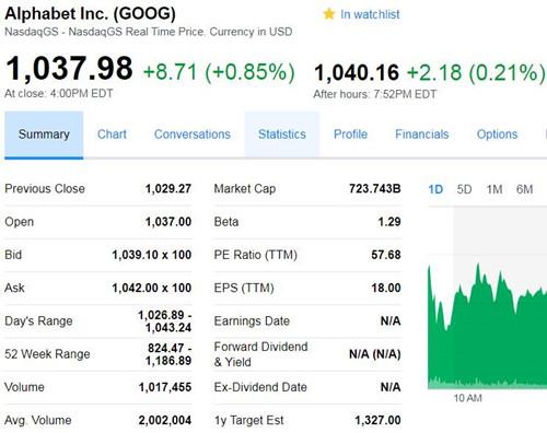 谷歌母公司股价