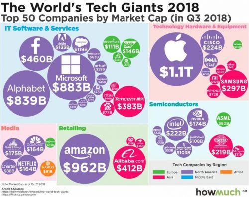 圖片來源於可視化大數據網站HowMuch.net