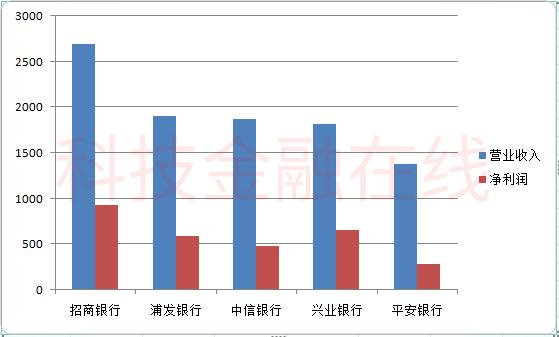 中国最赚钱行业:上市银行净利润依然高速增长 最多超过20%