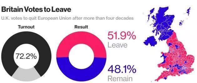 """2016年6月英国举办的""""脱欧""""公投成果显现,投票率72.2%,此中""""脱欧派""""以51.9%的撑持率险胜"""