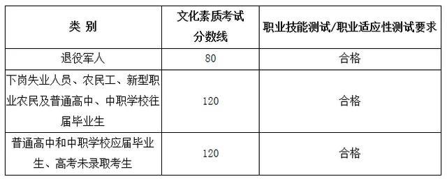 2019福建高职扩招考试各类别录取控制分数线公布