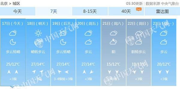 北京未来7天天气预报。