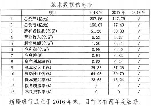 新疆银行拟发行25亿元同业存单 总资产2018年末突破200亿元