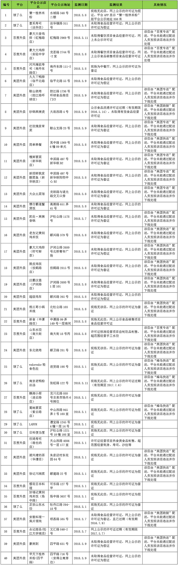图片来源:上海市食品药品监督管理局