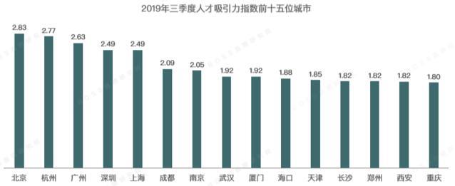 """招聘报告显示:广州落榜第一梯队 天津""""输血""""一线城市最多"""