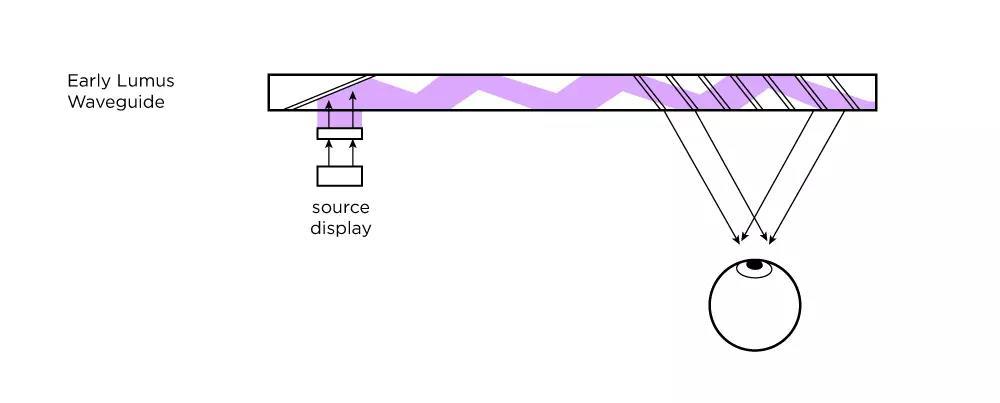当下较先进的AR光波导方案