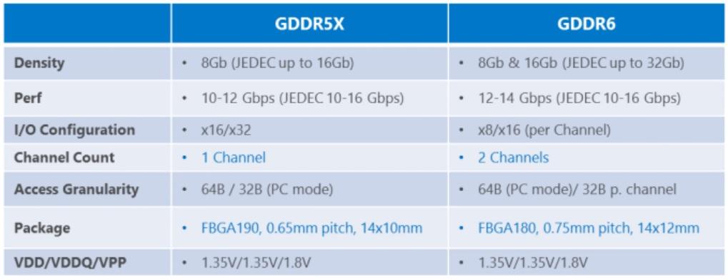 美光宣布 GDDR6 完成设计与内部认证,预计2018 年量产