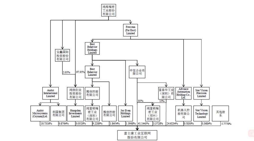 富士康工业互联股权结构图 来源:中国证监会官网公布拟IPO招股书
