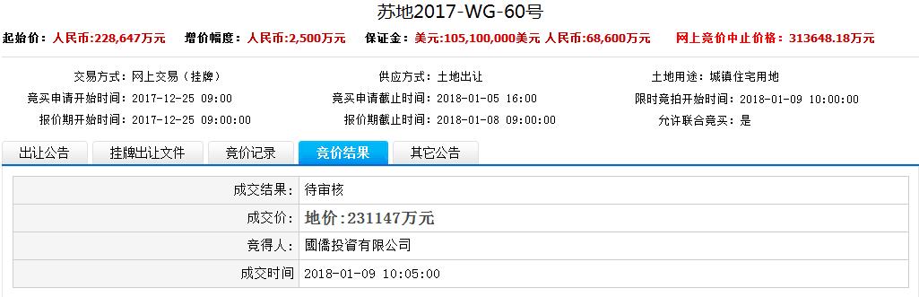 快讯:国侨投资23亿拿下新区浒关地块 楼面价13648元/平
