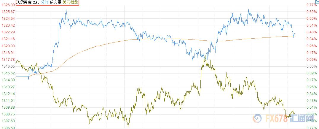 图:2月12日金价走势