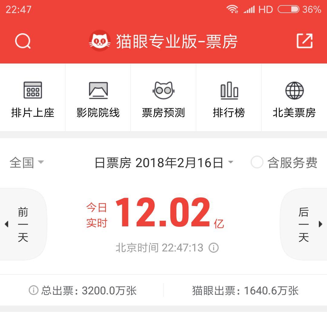 春节档首日破13亿,电影市场却让人喜忧参半