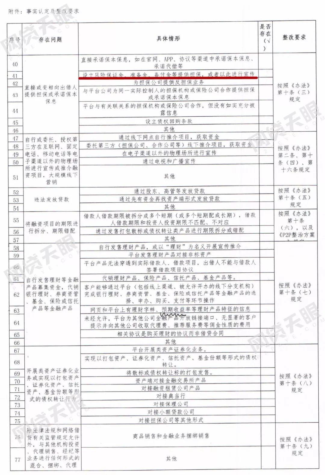 ▲北京《网络借贷信息中介机构事实认定及整改要求》截图