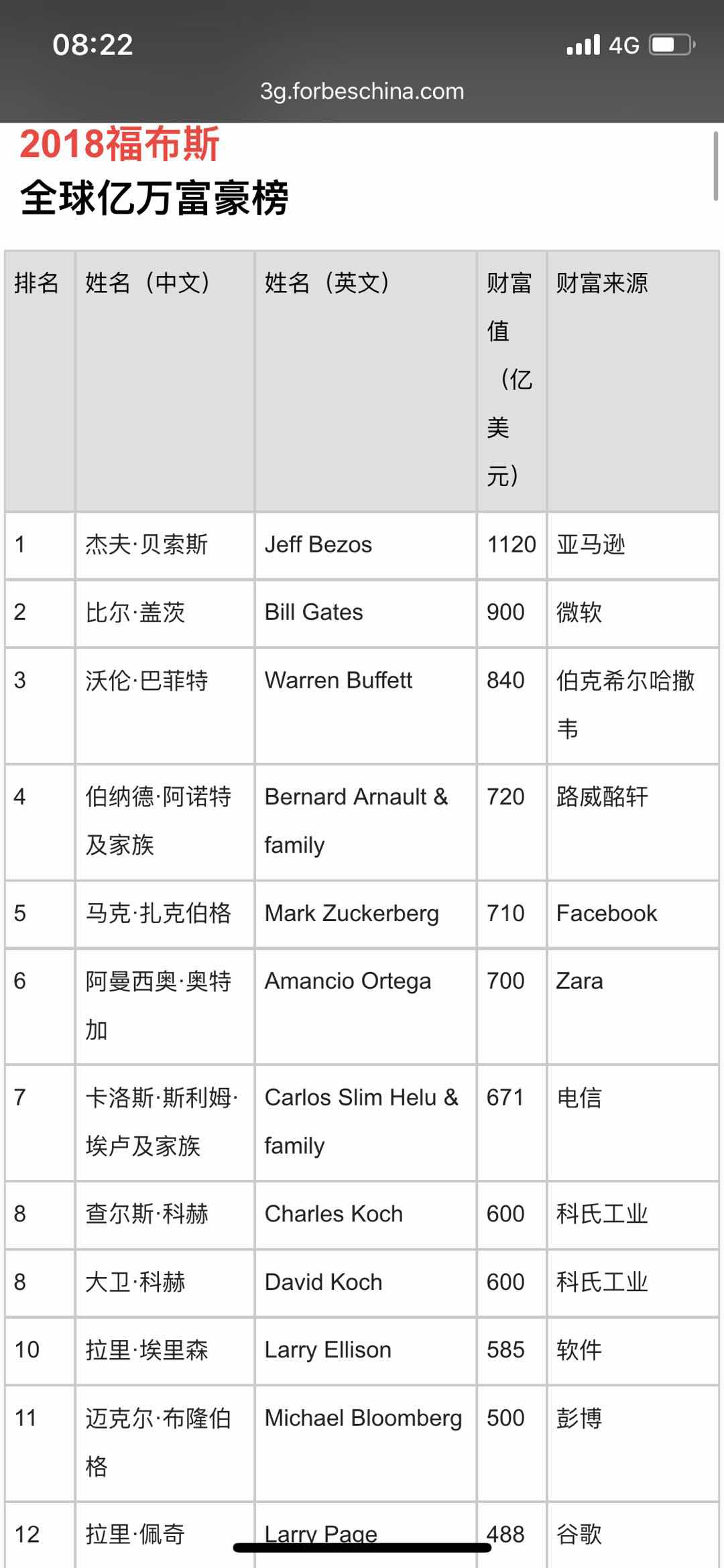 福布斯2018年度全球亿万富豪榜:中国新上