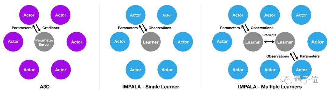 deepmind推出分布式深度强化学习架构impala,让一个agent学会多种技能