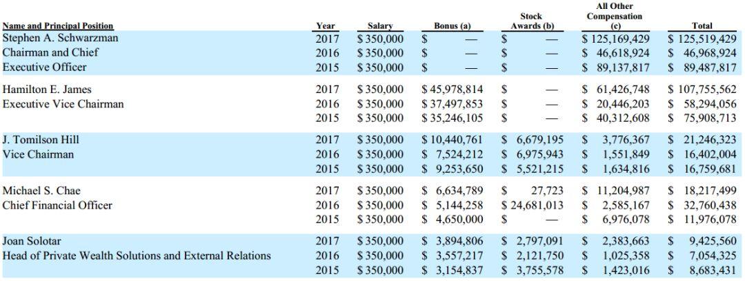 """私募界的""""首富""""!这家基金公司的老大,一年收入近50亿人民币!"""
