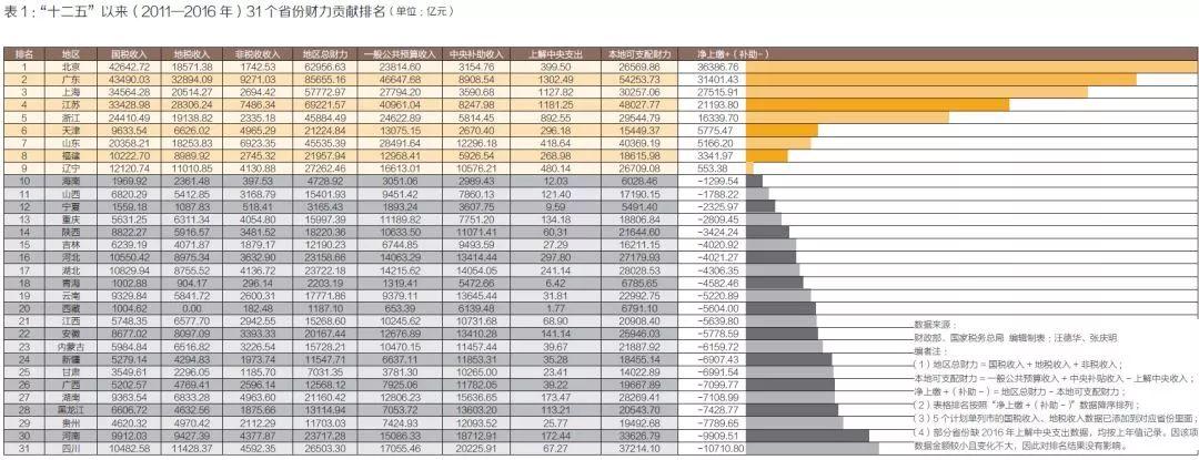 """""""十二五""""(2011―2016年)以来各地财力贡献排名"""
