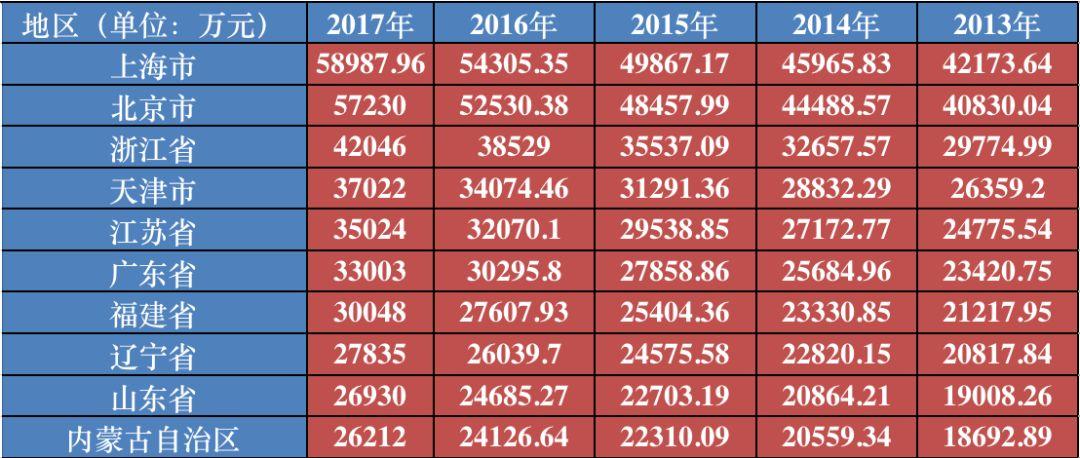 ▲2013年-2017年各地居民人均可支配收入排名(数据来源:国家统计局网站;每经小编整理)
