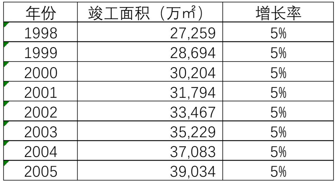 中国究竟有多少房子?背后的真相令人震惊!