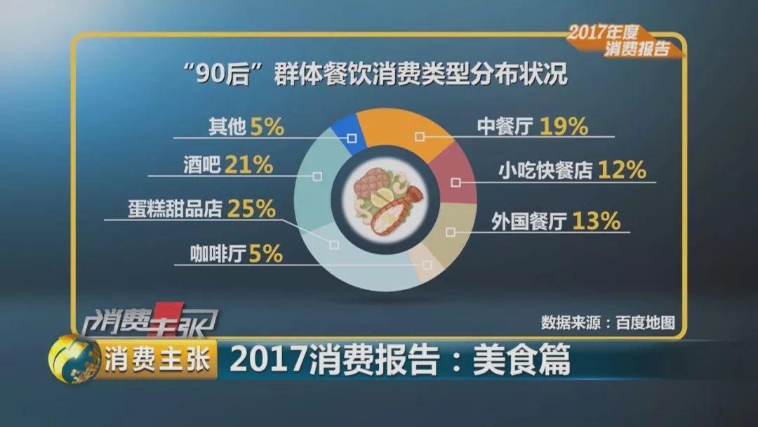 中国人去年在吃这方面花3.9万亿元 最喜欢吃这个