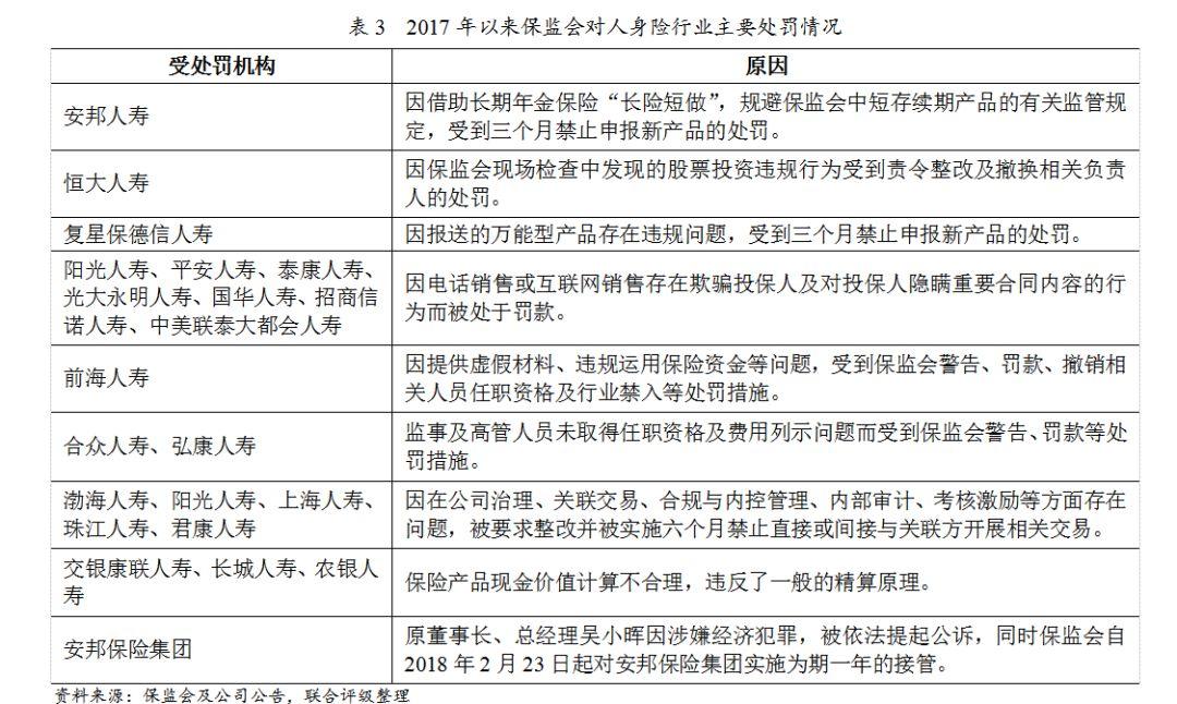 联合评级:2018年中国人身保险行业信用风险展望